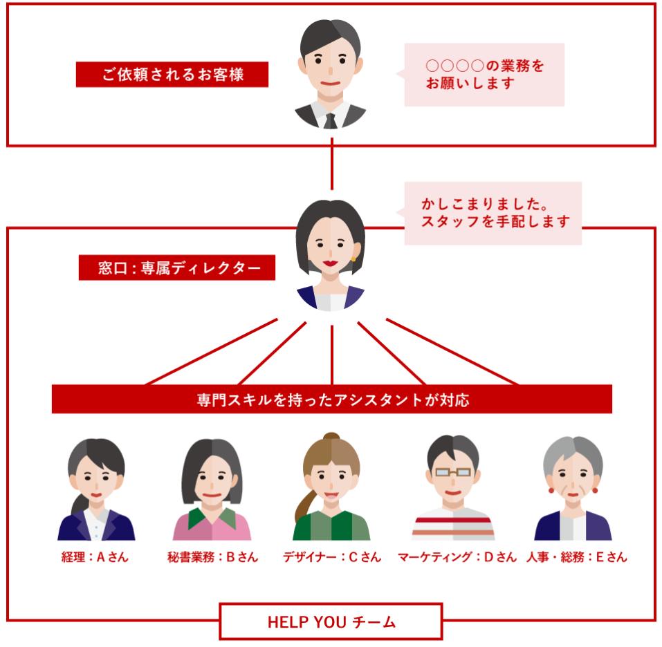 HELPYOUの組織図